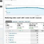 google analytics referring sites report